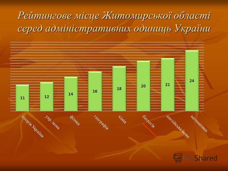 Рейтингове місце Житомирської області серед адміністративних одиниць України