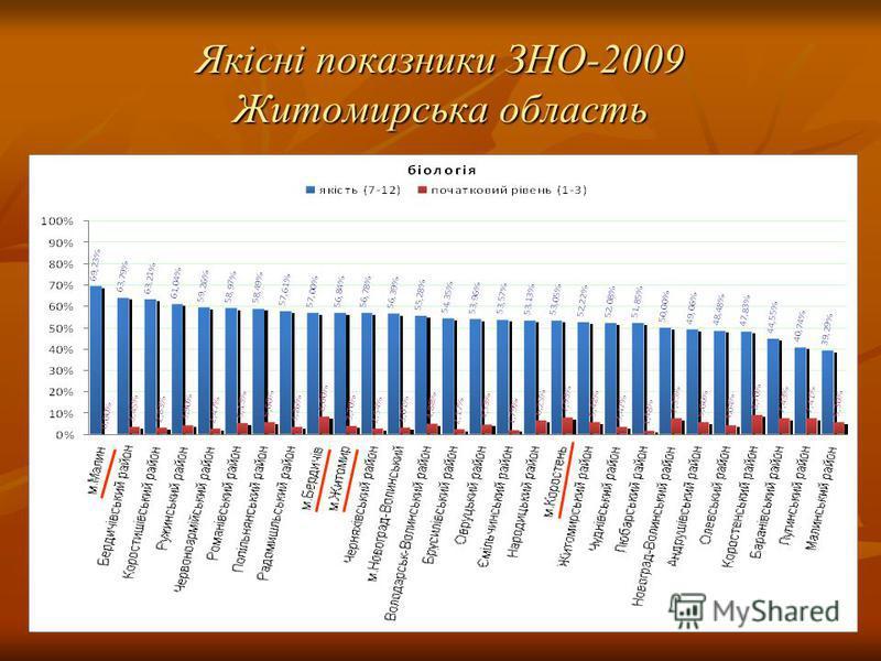Якісні показники ЗНО-2009 Житомирська область