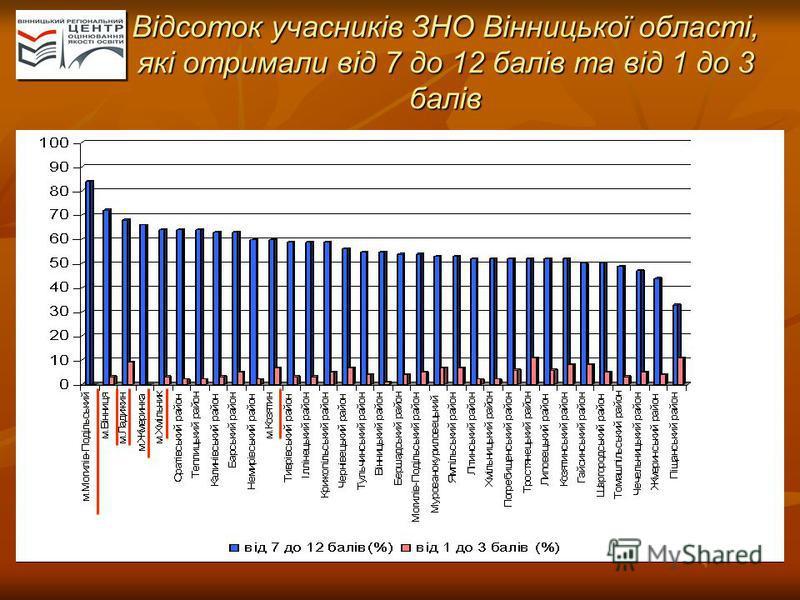 Відсоток учасників ЗНО Вінницької області, які отримали від 7 до 12 балів та від 1 до 3 балів