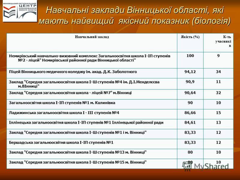 Навчальні заклади Вінницької області, які мають найвищий якісний показник (біологія) Навчальний заклад Якість (%) К-ть учасникі в Немирівський навчально-виховний комплекс Загальноосвітня школа І-ІП ступенів 2 - ліцей