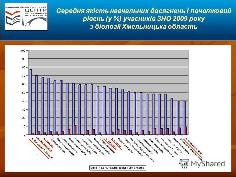 Середня якість навчальних досягнень і початковий рівень (у %) учасників ЗНО 2009 року з біології Хмельницька область