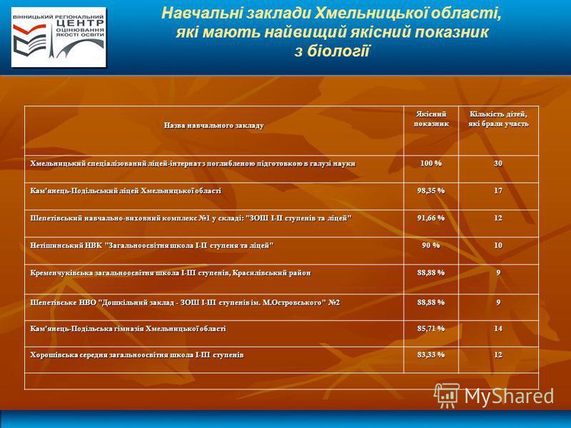Навчальні заклади Хмельницької області, які мають найвищий якісний показник з біології Назва навчального закладу Якісний показник Кількість дітей, які брали участь Хмельницький спеціалізований ліцей-інтернат з поглибленою підготовкою в галузі науки 1