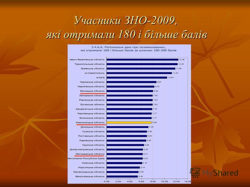 Учасники ЗНО-2009, які отримали 180 і більше балів