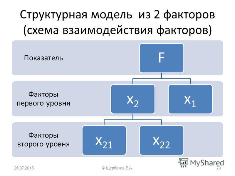 Структурная модель из 2 факторов (схема взаимодействия факторов) Факторы второго уровня Факторы первого уровня Показатель Fx2x21x22x1 26.07.201573© Щербаков В.А.