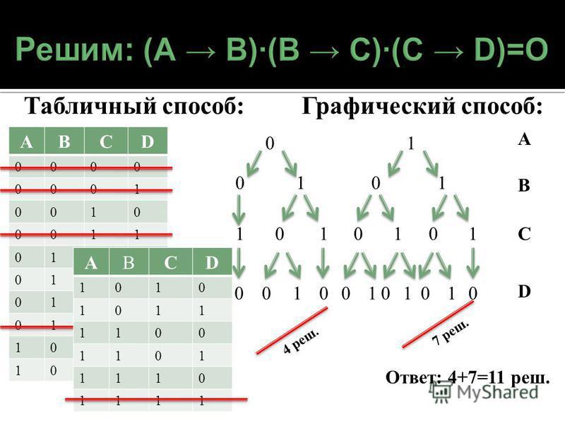 Табличный способ: Графический способ: АBCD 0000 0001 0010 0011 0100 0101 0110 0111 1000 1001 0 0 01 101 010 А В С D 1 01 101 001 0 1010 4 реш. 7 реш. АBCD 1010 1011 1100 1101 1110 1111 Ответ: 4+7=11 реш.