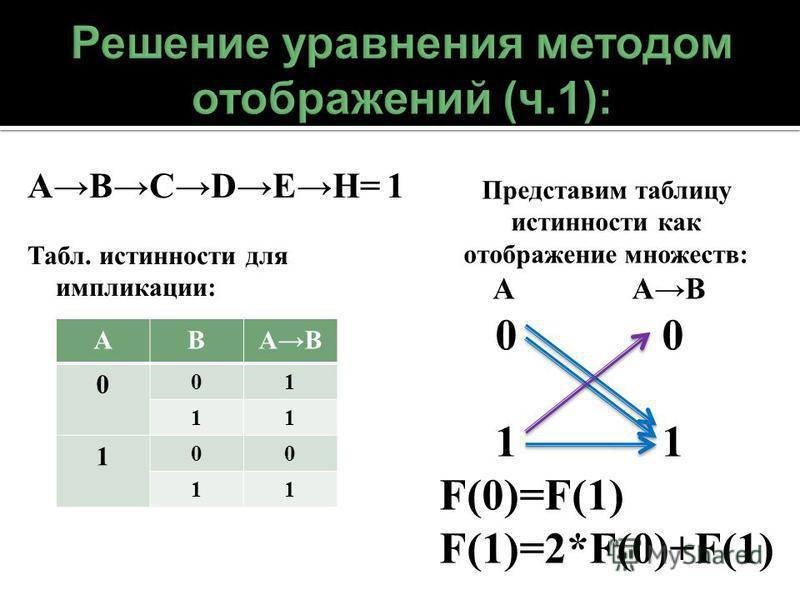 ABCDEH= 1 Табл. истинности для импликации: АВАB 0 01 11 1 00 11 Представим таблицу истинности как отображение множеств: А АB 0 0 1 1 F(0)=F(1) F(1)=2*F(0)+F(1)
