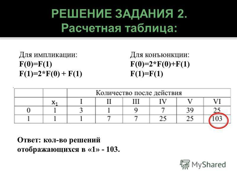 Ответ: кол-во решений отображающихся в «1» - 103. Для импликации: F(0)=F(1) F(1)=2*F(0) + F(1) Для конъюнкции: F(0)=2*F(0)+F(1) F(1)=F(1)