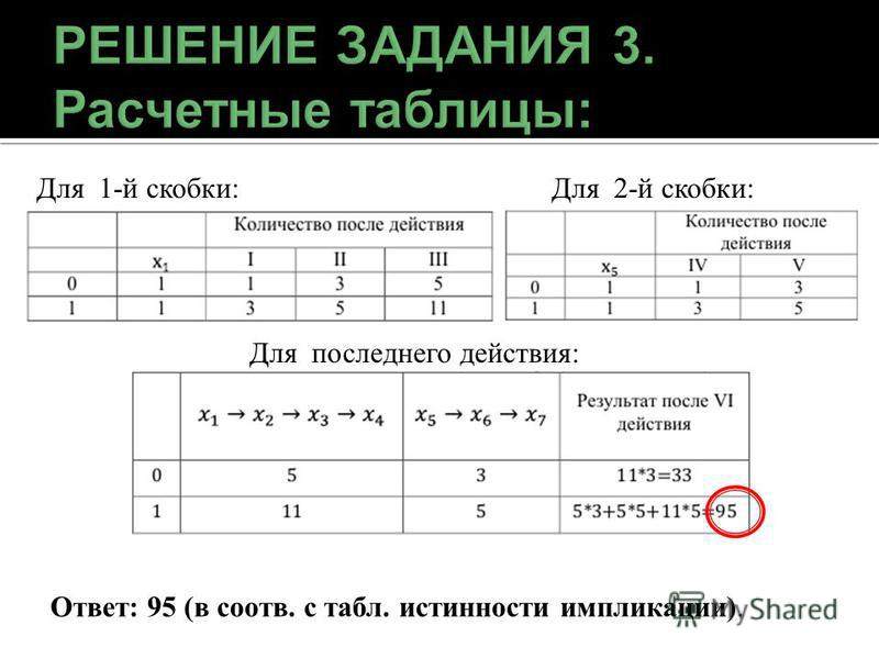 Для 1-й скобки:Для 2-й скобки: Для последнего действия: Ответ: 95 (в соотв. с табл. истинности импликации).