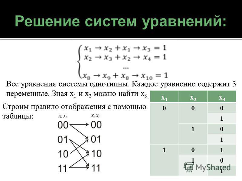 Все уравнения системы однотипны. Каждое уравнение содержит 3 переменные. Зная x 1 и x 2 можно найти x 3. x1x1 x2x2 x3x3 000 1 10 1 101 10 1 Строим правило отображения с помощью таблицы: