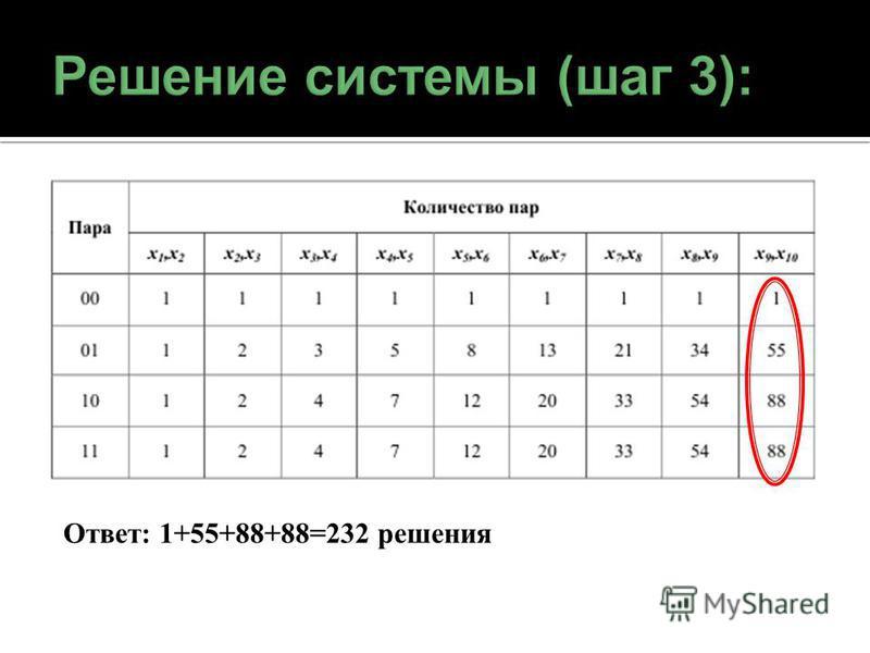 Ответ: 1+55+88+88=232 решения