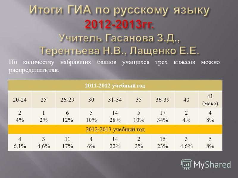 По количеству набравших баллов учащихся трех классов можно распределить так. 2011-2012 учебный год 20-242526-293031-343536-3940 41 ( макс ) 2 4% 1 2% 6 12% 5 10% 14 28% 5 10% 17 34% 2 4% 4 8% 2012-2013 учебный год 4 6,1% 3 4,6% 11 17% 4 6% 14 22% 2 3