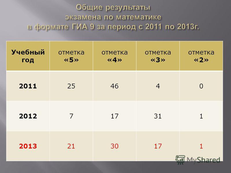 Учебный год отметка «5» отметка «4» отметка «3» отметка «2» 2011254640 2012717311 20132130171