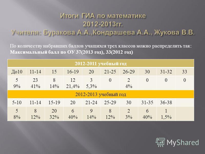 2012-2011 учебный год До 1011-141516-192021-2526-293031-3233 5 9% 23 41% 8 14% 12 21,4% 3 5,3% 02 4% 000 2012-2013 учебный год 5-1011-1415-192021-2425-293031-3536-38 5 8% 8 12% 20 32% 6 40% 9 14% 8 12% 2 3% 6 40% 1 1,5% По количеству набравших баллов