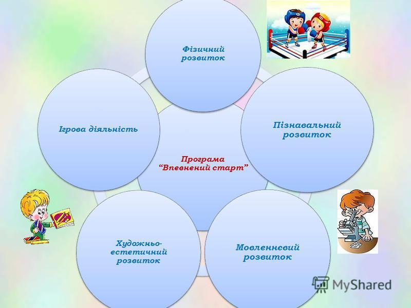 Програма Впевнений старт Фізичний розвиток Пізнавальний розвиток Мовленнєвий розвиток Художньо- естетичний розвиток Ігрова діяльність