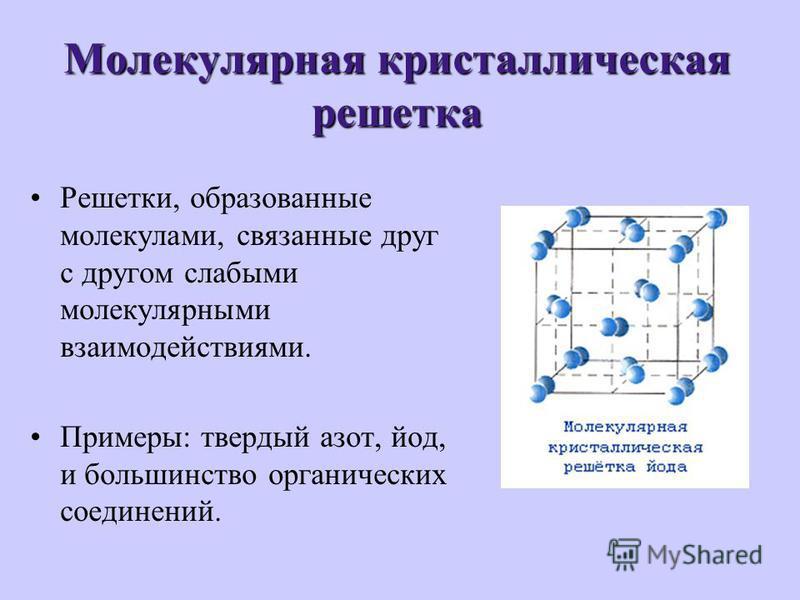 Молекулярная кристаллическая решетка Решетки, образованные молекулами, связанные друг с другом слабыми молекулярными взаимодействиями. Примеры: твердый азот, йод, и большинство органических соединений.