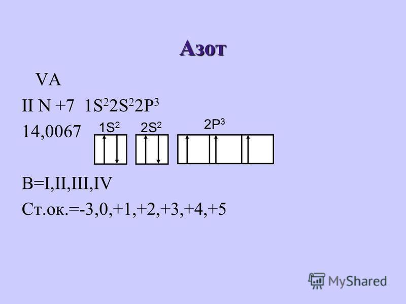 Азот VA II N +7 1S 2 2S 2 2P 3 14,0067 В=I,II,III,IV Ст.ок.=-3,0,+1,+2,+3,+4,+5 1S 2 2S 2 2P 3