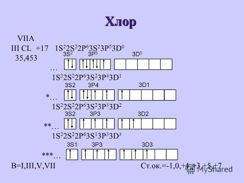 Хлор VIIA III CL +17 1S 2 2S 2 2P 6 3S 2 3P 5 3D 0 35,453 … 1S 2 2S 2 2P 6 3S 2 3P 4 3D 1 *… 1S 2 2S 2 2P 6 3S 2 3P 3 3D 2 **… 1S 2 2S 2 2P 6 3S 1 3P 3 3D 3 ***… В=I,III,V,VII Ст.ок.=-1,0,+1,+3,+5,+7 3S2 3D1 3P4 3S23P33D2 3S13P33D3 3D 0 3P 5 3S 2
