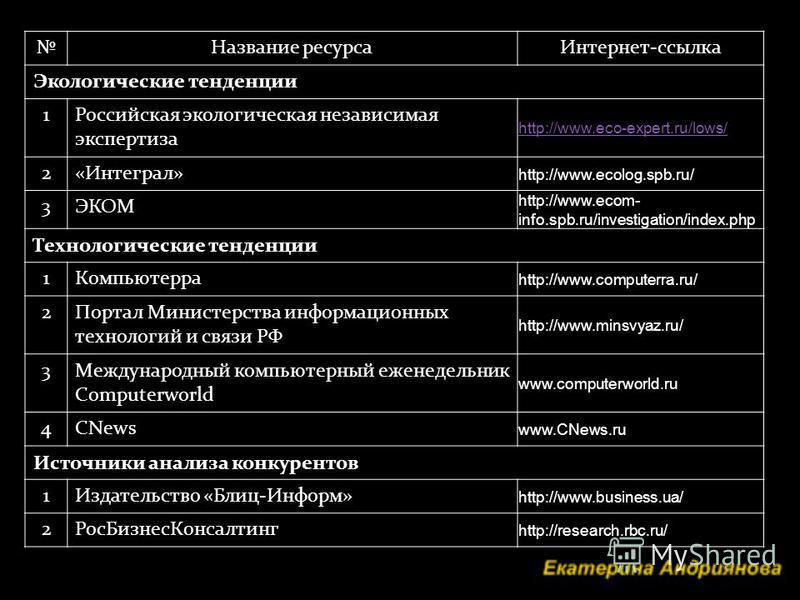 Название ресурса Интернет-ссылка Экологические тенденции 1Российская экологическая независимая экспертиза http://www.eco-expert.ru/lows/ 2«Интеграл» http://www.ecolog.spb.ru/ 3ЭКОМ http://www.ecom- info.spb.ru/investigation/index.php Технологические