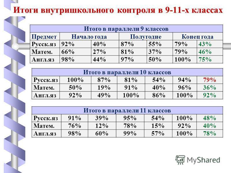 Итоги внутришкольного контроля в 9-11-х классах Итого в параллели 9 классов Предмет Начало года ПолугодиеКонец года Русск.яз 92%40%87%55%79%43% Матем.66%27%81%37%79%46% Англ.яз 98%44%97%50%100%75% Итого в параллели 10 классов Русск.яз 100%87%81%54%94
