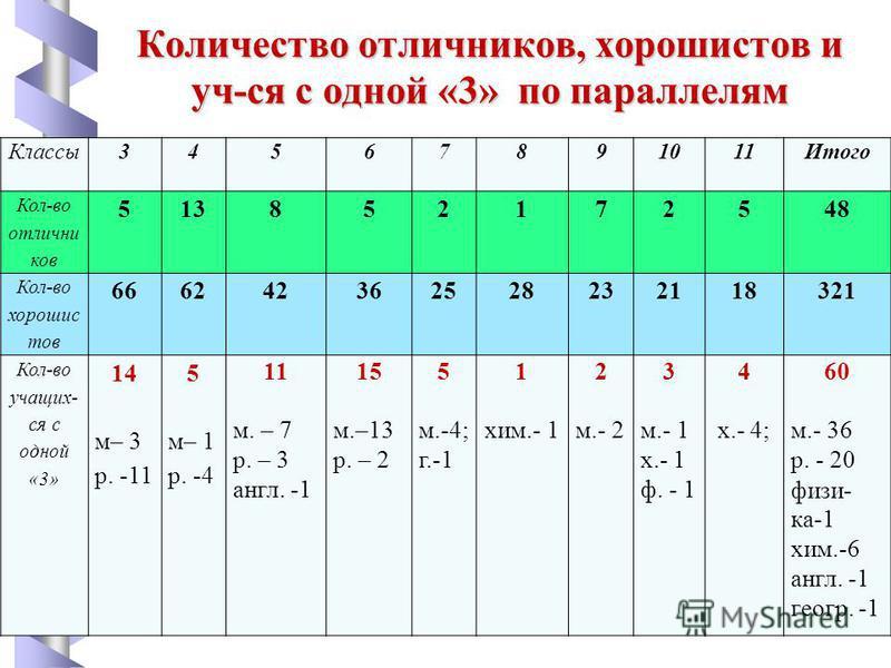Количество отличникков, хорошимтов и уч-ся с одной «3» по параллелям Классы 34567891011Итого Кол-во отличник ков 513852172548 Кол-во хорошим тов 666242362528232118321 Кол-во учащих- ся с одной «3» 14 м– 3 р. -11 5 м– 1 р. -4 11 м. – 7 р. – 3 англ. -1