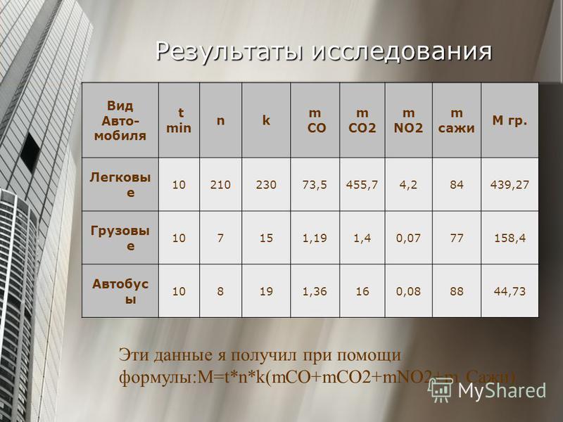 Результаты исследования Вид Авто- мобиля t min nk m СOm СO m CO2 m NO2 m сажи М гр. Легковы е 1021023073,5455,74,284439,27 Грузовы е 107151,191,40,0777158,4 Автобус ы 108191,36160,088844,73 Эти данные я получил при помощи формулы:M=t*n*k(mCO+mCO2+mNO