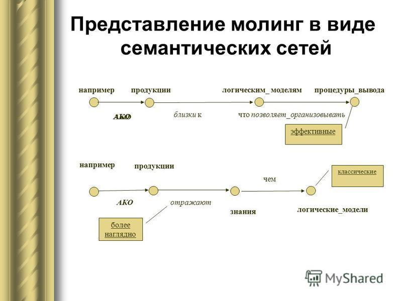 Представление молдинг в виде семантических сетей например продукции логическим_ моделям процедуры_вывода близки к что позволяет_организовывать знания логические_модели классические отражают чем более наглядно эффективные АКО продукции например АКО