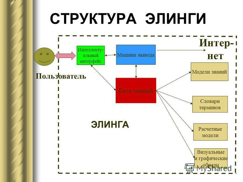СТРУКТУРА ЭЛИНГИ Машина вывода База знаний Интеллекту- альный интерфейс Модели знаний Словари терминов Расчетные модели Визуальные и графические образы Пользователь ЭЛИНГА Интер- нет