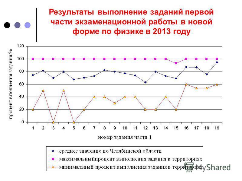 Результаты выполнение заданий первой части экзаменационной работы в новой форме по физике в 2013 году
