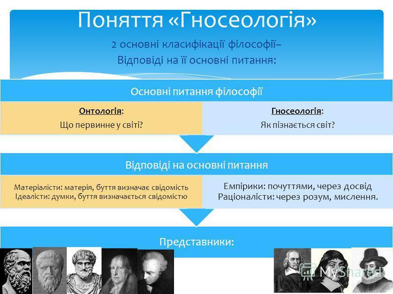 Поняття «Гносеологія» 2 основні класифікації філософії– Відповіді на її основні питання: Представники: Відповіді на основні питання Матеріалісти: матерія, буття визначає свідомість Ідеалісти: думки, буття визначається свідомістю Емпірики: почуттями,