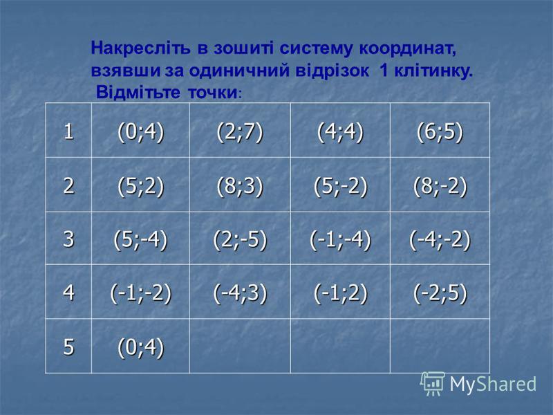 1(0;4)(2;7)(4;4)(6;5) 2(5;2)(8;3)(5;-2)(8;-2) 3(5;-4)(2;-5)(-1;-4)(-4;-2) 4(-1;-2)(-4;3)(-1;2)(-2;5) 5(0;4) Накресліть в зошиті систему координат, взявши за одиничний відрізок 1 клітинку. Відмітьте точки :