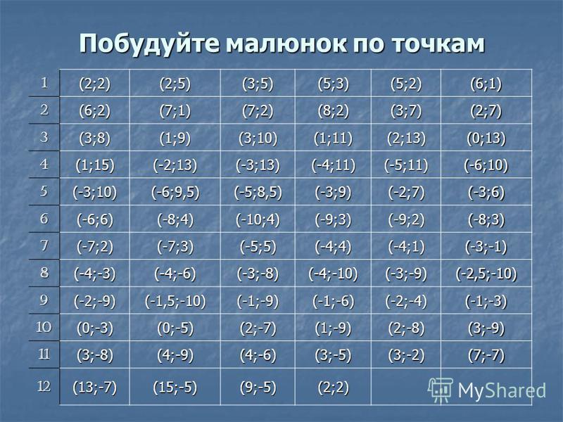 Побудуйте малюнок по точкам 1(2;2)(2;5)(3;5)(5;3)(5;2)(6;1) 2(6;2)(7;1)(7;2)(8;2)(3;7)(2;7) 3(3;8)(1;9)(3;10)(1;11) (2;13) (0;13) 4(1;15)(-2;13)(-3;13)(-4;11)(-5;11)(-6;10) 5(-3;10)(-6;9,5)(-5;8,5)(-3;9)(-2;7)(-3;6) 6(-6;6)(-8;4)(-10;4)(-9;3)(-9;2)(-