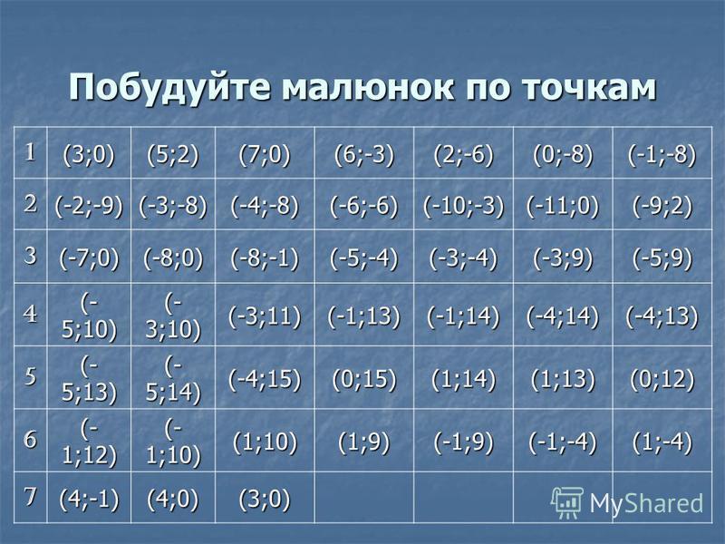 Побудуйте малюнок по точкам 1(3;0)(5;2)(7;0) (6;-3) (2;-6)(0;-8)(-1;-8) 2(-2;-9)(-3;-8) (-4;-8) (-6;-6)(-10;-3)(-11;0)(-9;2) 3(-7;0)(-8;0)(-8;-1)(-5;-4)(-3;-4)(-3;9)(-5;9) 4 (- 5;10) (- 3;10) (-3;11)(-1;13)(-1;14)(-4;14)(-4;13) 5 (- 5;13) (- 5;14) (-