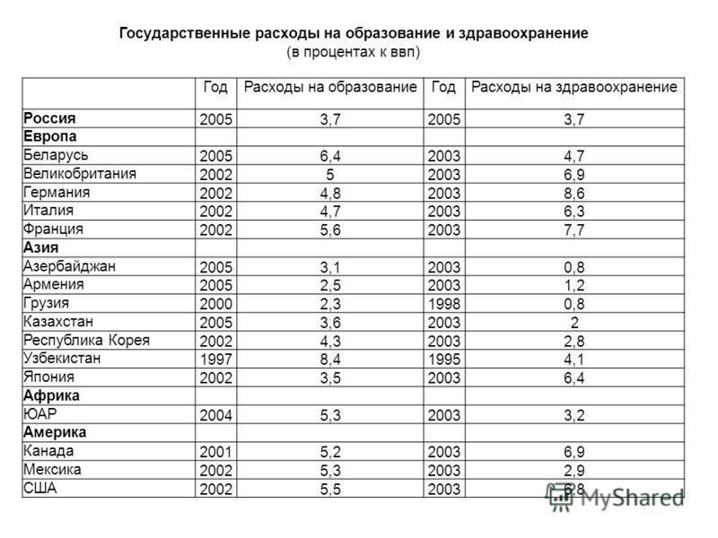 Государственные расходы на образование и здравоохранение (в процентах к ввп) Год Расходы на образование Год Расходы на здравоохранение Россия 20053,720053,7 Европа Беларусь 20056,420034,7 Великобритания 2002520036,9 Германия 20024,820038,6 Италия 200
