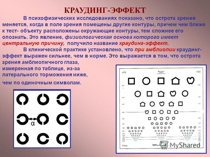 КРАУДИНГ-ЭФФЕКТ В психофизических исследованиях показано, что острота зрения меняется, когда в поле зрения помещены другие контуры, причем чем ближе к тест- объекту расположены окружающие контуры, тем сложнее его опознать. Это явление, физиологическа