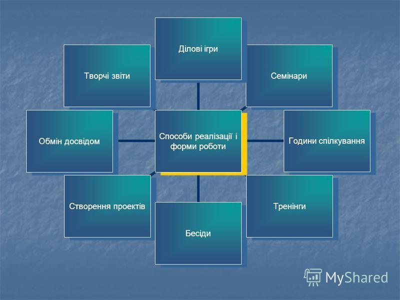 Способи реалізації і форми роботи Ділові ігриСемінари Години спілкування ТренінгиБесіди Створення проектів Обмін досвідом Творчі звіти