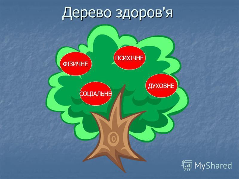 Дерево здоров'я ФІЗИЧНЕ ПСИХІЧНЕ ДУХОВНЕ СОЦІАЛЬНЕ