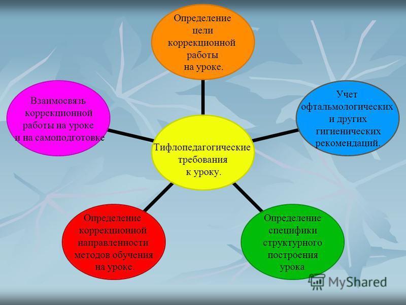 Тифлопедагогические требования к уроку. Определение цели коррекционной работы на уроке. Учет офтальмологических и других гигиенических рекомендаций. Определение специфики структурного построения урока Определение коррекционной направленности методов