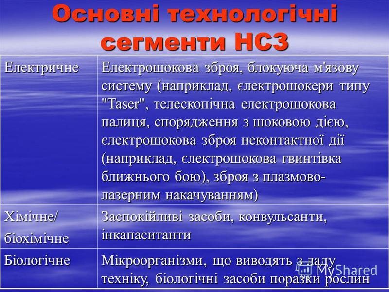 Основні технологічні сегменти НСЗ Електричне Електрошокова зброя, блокуюча м'язову систему (наприклад, єлектрошокери типу