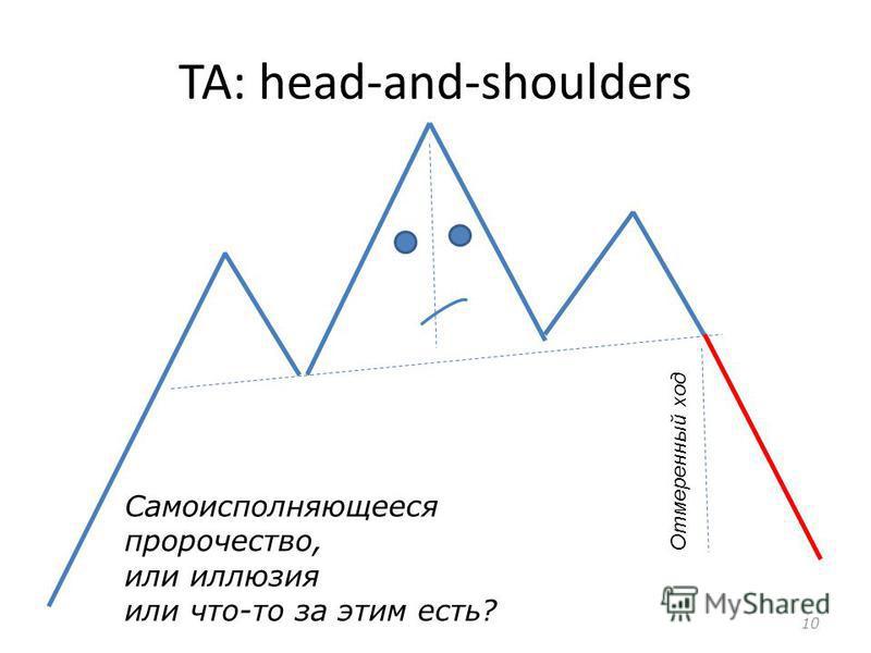 ТА: head-and-shoulders 10 Самоисполняющееся пророчество, или иллюзия или что-то за этим есть? Отмеренный ход