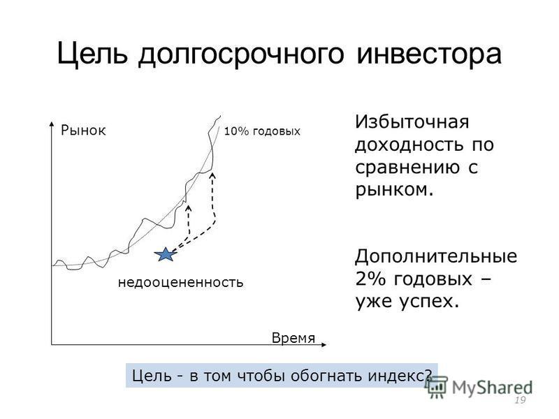 Цель долгосрочного инвестора 19 10% годовых Рынок Время недооцененность И збыточная доходность по сравнению с рынком. Дополнительные 2% годовых – уже успех. Цель - в том чтобы обогнать индекс?