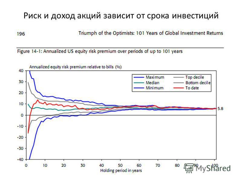 Риск и доход акций зависит от срока инвестиций 21