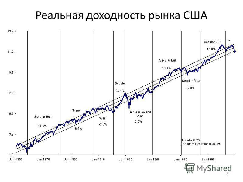 Реальная доходность рынка США 3