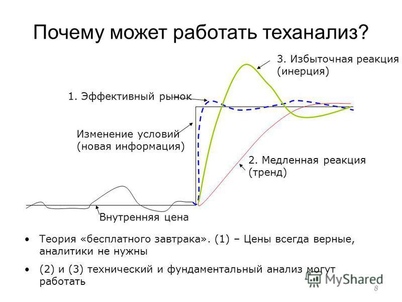 Почему может работать теханализ? 8 2. Медленная реакция (тренд) 1. Эффективный рынок Внутренняя цена 3. Избыточная реакция (инерция) Теория «бесплатного завтрака». (1) – Цены всегда верные, аналитики не нужны (2) и (3) технический и фундаментальный а