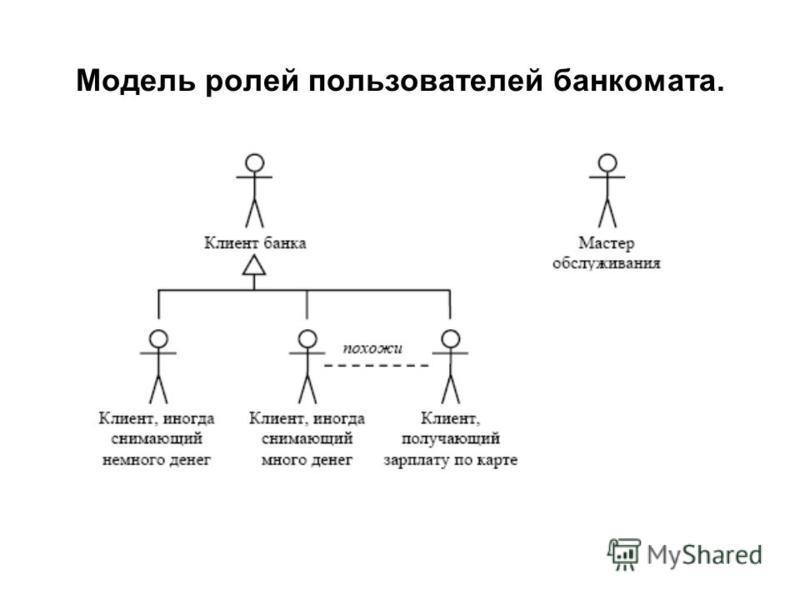 Модель ролей пользователей банкомата.