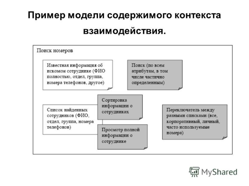 Пример модели содержимого контекста взаимодействия.