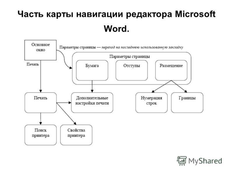 Часть карты навигации редактора Microsoft Word.