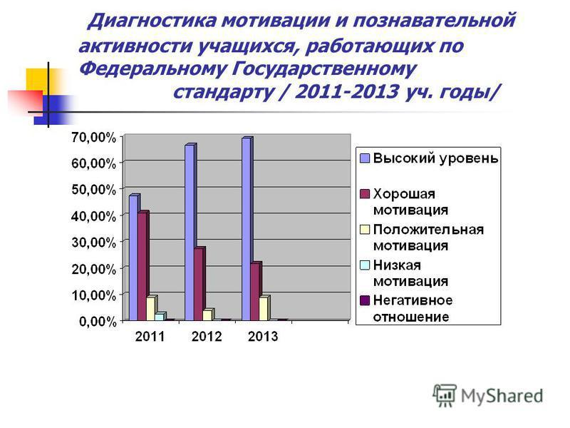 Диагностика мотивации и познавательной активности учащихся, работающих по Федеральному Государственному стандарту / 2011-2013 уч. годы/
