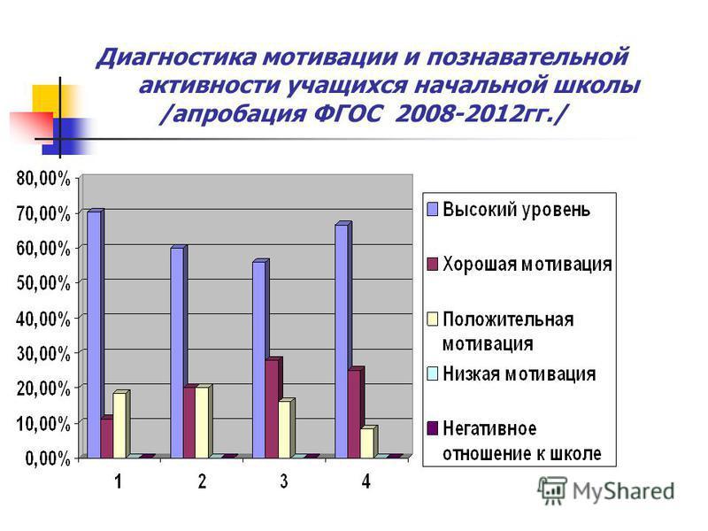 Диагностика мотивации и познавательной активности учащихся начальной школы /апробация ФГОС 2008-2012 гг./
