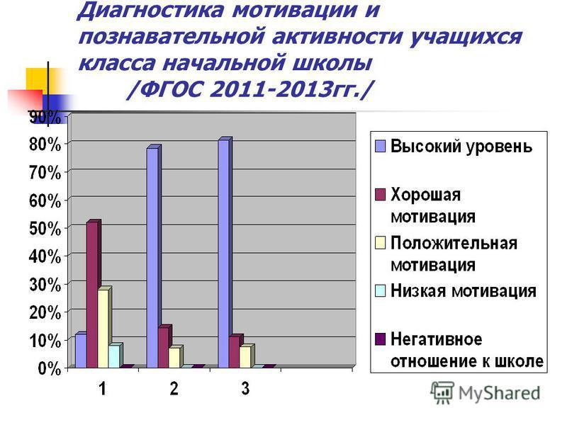 Диагностика мотивации и познавательной активности учащихся класса начальной школы /ФГОС 2011-2013 гг./