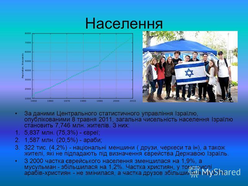 Населення За даними Центрального статистичного управління Ізраїлю, опублікованими 8 травня 2011, загальна чисельність населення Ізраїлю становить 7,746 млн. жителів. З них: 1.5,837 млн. (75,3%) - євреї; 2.1,587 млн. (20,5%) - араби; 3.322 тис. (4,2%)
